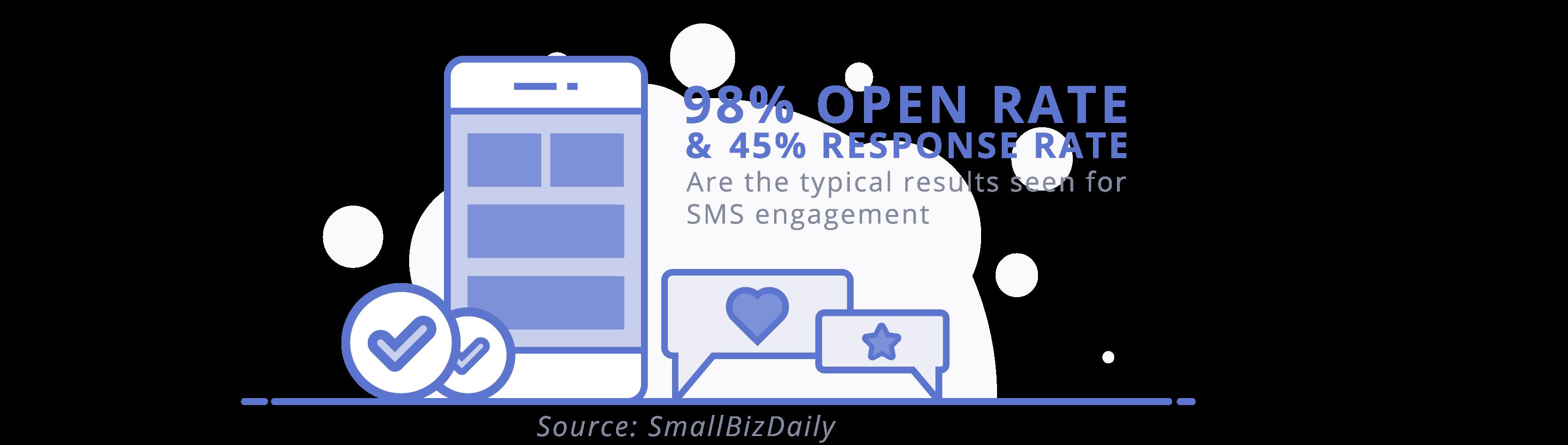 sms-marketing-stats
