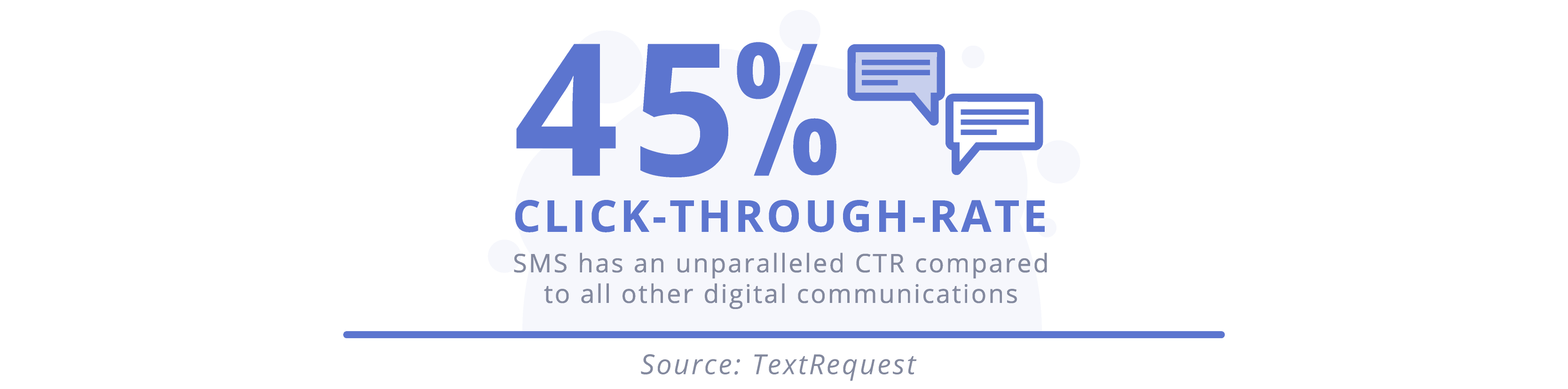 text-message-marketing-clickthrough-rates